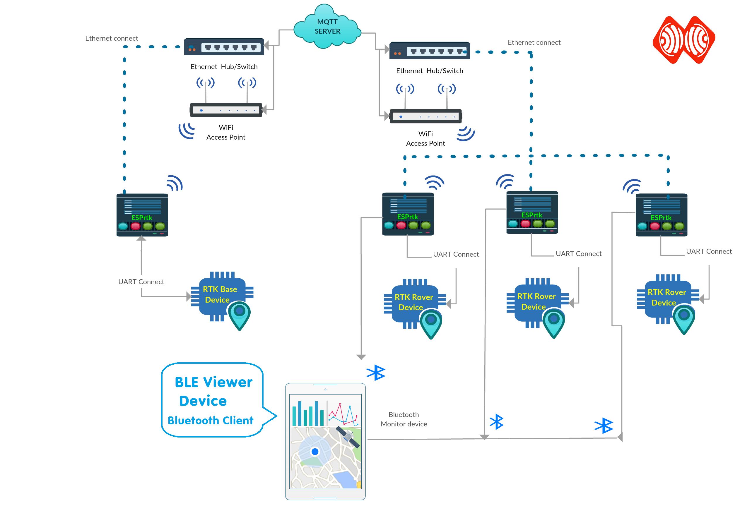 Tutorial - Multi RTK linking - BLE Viewer ( RX Bluetooth