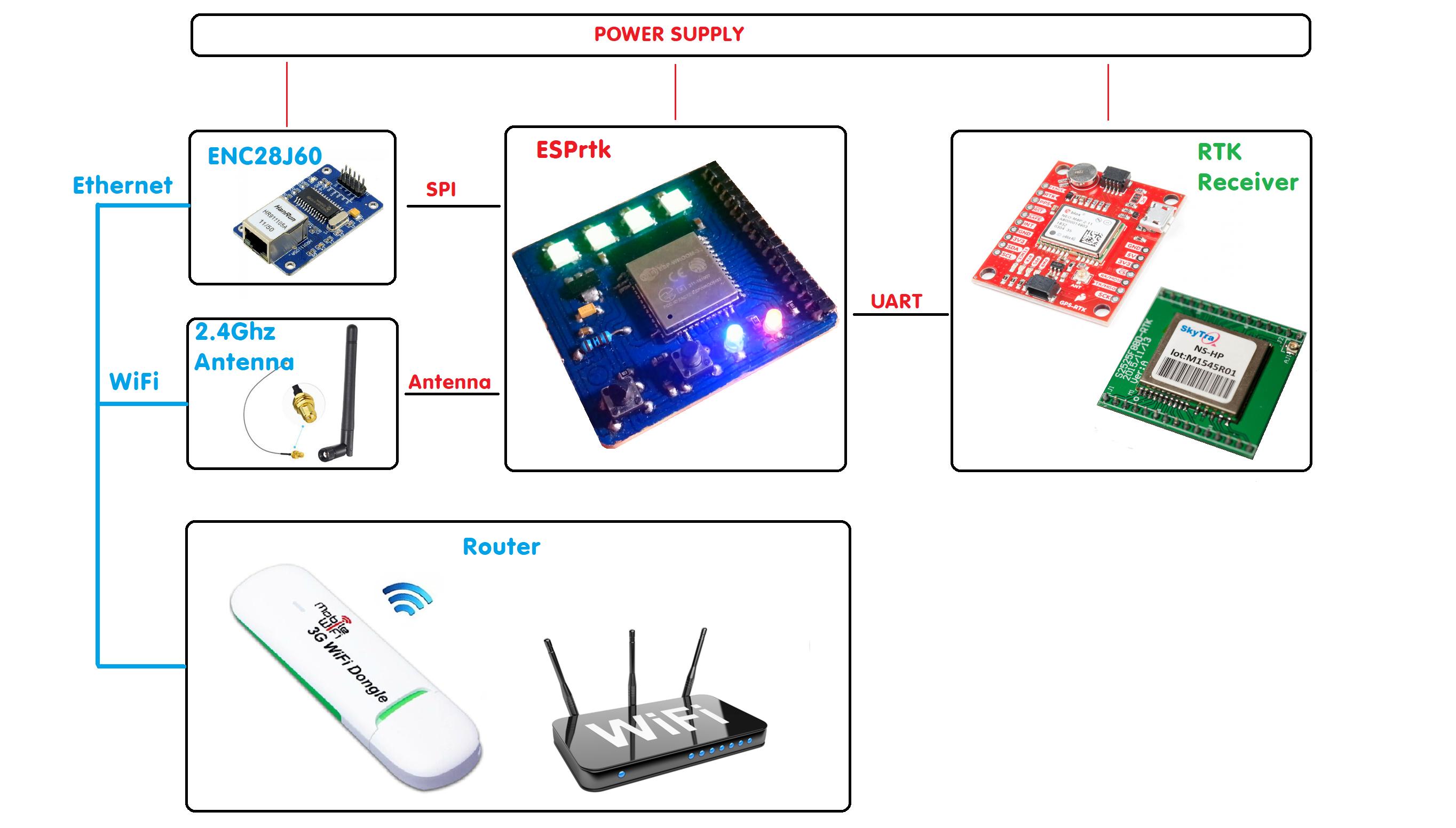 Internet ESPrtk model hardware connect RTK