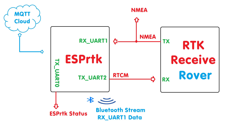Tutorials : RTK-MQTT Rover – ESPrtk blog for DIY User