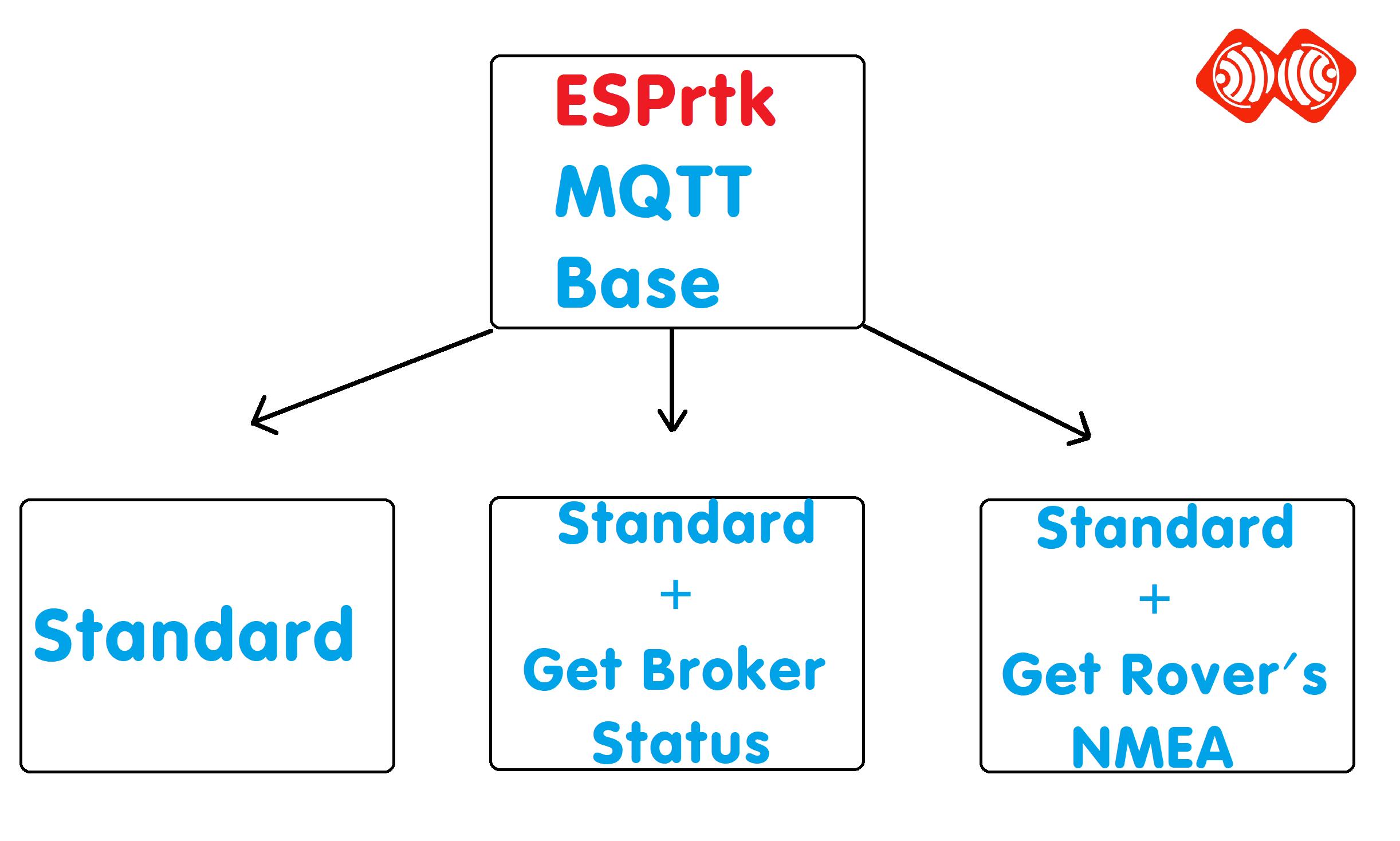 Esp32 Mqtt Master