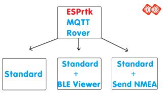 Tutorial - MQTT - RTK Rover - ESPrtk -ESP32 RTK