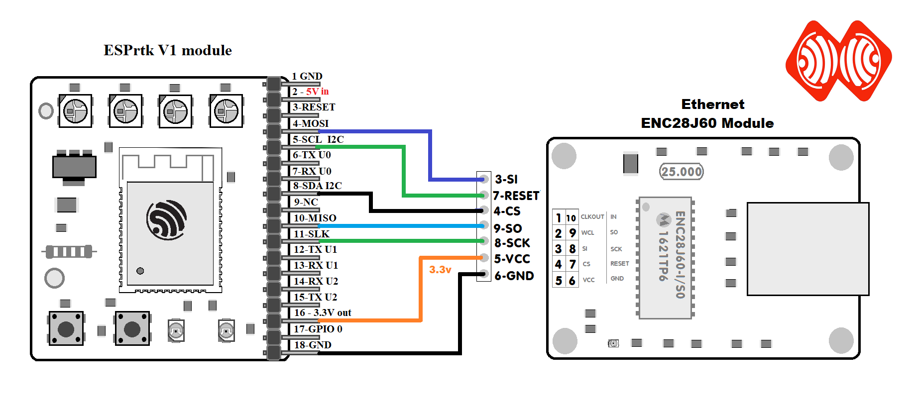 Connect ESPrtk with RTK Receiver and some other modules