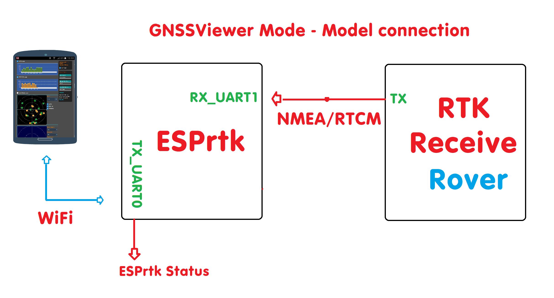WebConfigure GNSSViewer   – ESPrtk blog for DIY User – ESP32 RTK
