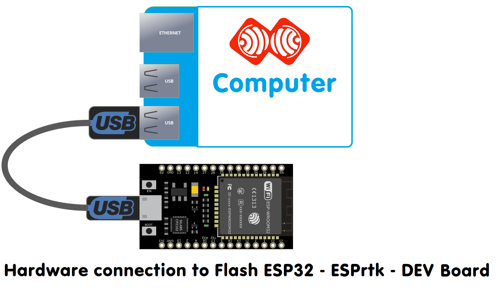 How to use Flash Download Tools to flash  bin file for ESP32