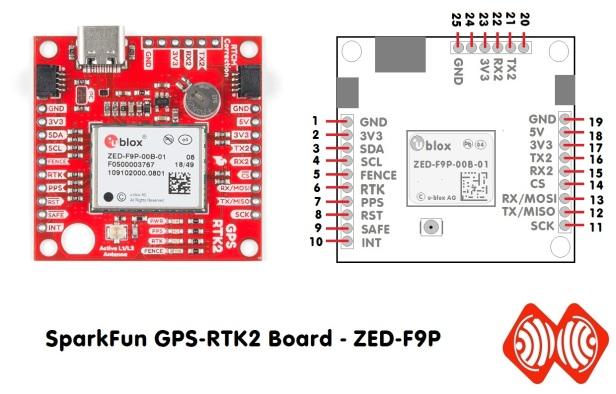ZED-F9P sparkfun-ESPrtk - ESP32 RTK