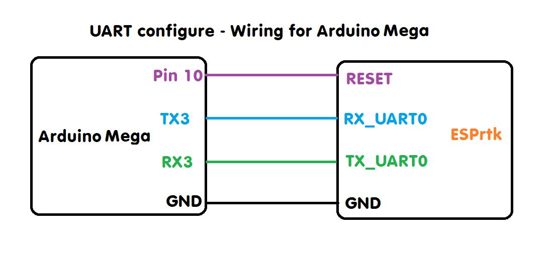 Tutorial - Configure Porfile ESPrtk via UART_0 port - ESPrtk -ESP32 RTK