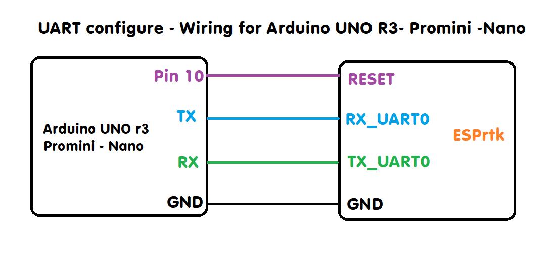 Esp32 Uart Arduino