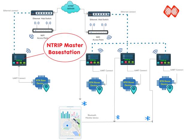 Exmple_NTRIP BASE -ESPrtk internet NTRIPmodel transmit - Copy