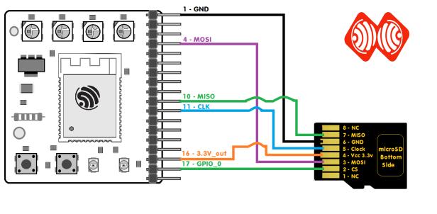 ESPrtk wiring connect SD Card -ESP32 RTK
