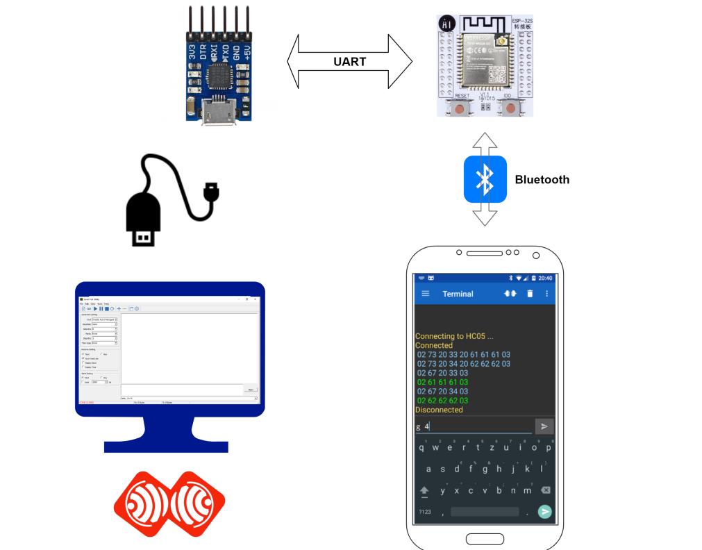 Image (1), Link : https://esprtk.files.wordpress.com/2020/04/esprtk-bluetooth-pc-modle-connect.png - Copy right ESPrtk