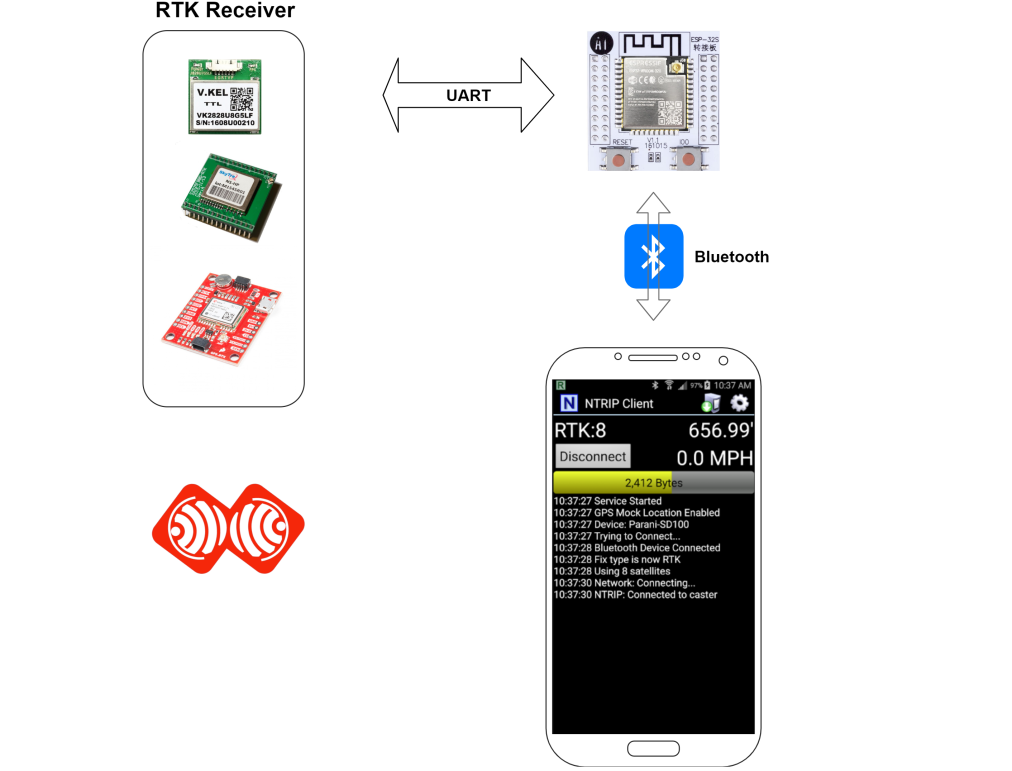 Image (13), Link : https://esprtk.files.wordpress.com/2020/04/esprtk-bluetooth-rtk-gnss-model-connect.png - Copy right ESPrtk
