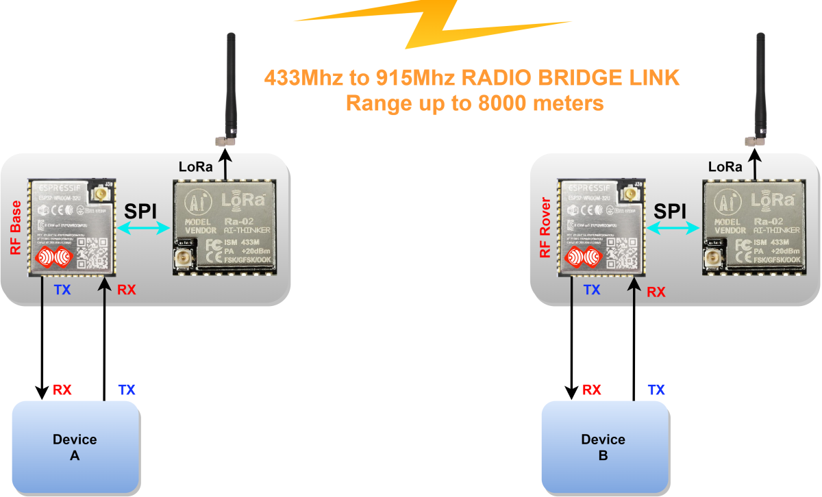Image (3), Link : https://esprtk.files.wordpress.com/2020/04/esprtk-lora-to-lora-radio-bridge-model-transmit.png - Copy right ESPrtk