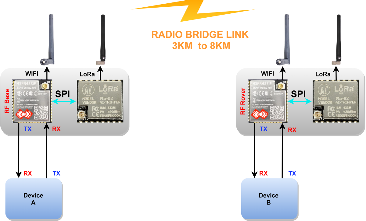 Image (0), Link : https://esprtk.files.wordpress.com/2020/04/esprtk-radio-bridge-model-transmit.png - Copy right ESPrtk