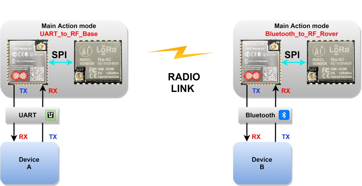Image (9), Link : https://esprtk.files.wordpress.com/2020/04/esprtk-uart_to_rf_base-vs-bluetooth_to_rf_rover.png - Copy right ESPrtk