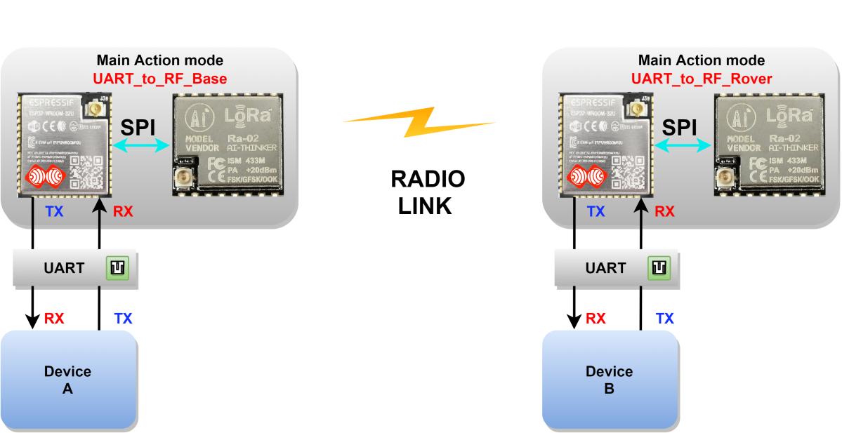 Image (6), Link : https://esprtk.files.wordpress.com/2020/04/esprtk-uart_to_rf_base-vs-uart_to_rf_rover.png - Copy right ESPrtk