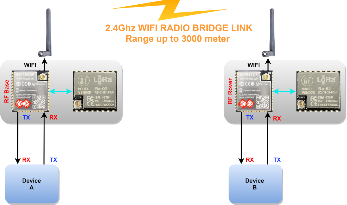 Image (1), Link : https://esprtk.files.wordpress.com/2020/04/esprtk-wifi-to-wifi-radio-bridge-model-transmit.png - Copy right ESPrtk
