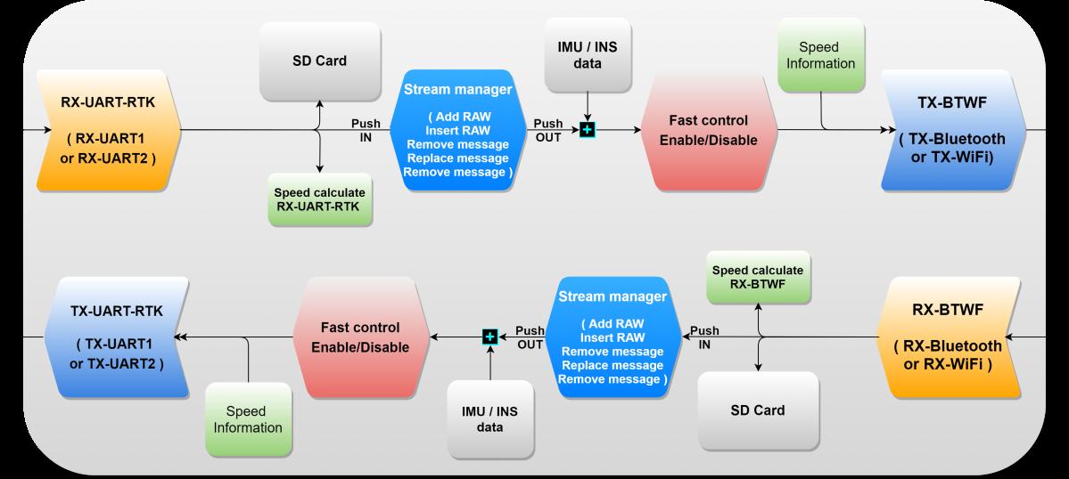 Image (), Link : https://esprtk.files.wordpress.com/2020/11/esprtk_bt_4_x_x_-actions.png - Copy right ESPrtk