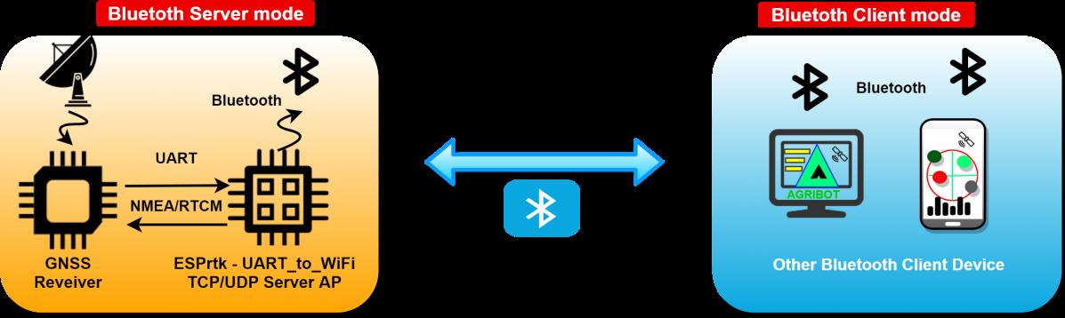 Image (), Link : https://esprtk.files.wordpress.com/2020/11/esprtk_bt_4_x_x_model_connect-bluetooth.png - Copy right ESPrtk