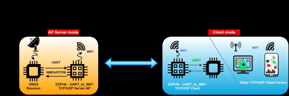 Image (), Link : https://esprtk.files.wordpress.com/2020/11/esprtk_bt_4_x_x_model_connect-wifi-ap-sta.png - Copy right ESPrtk