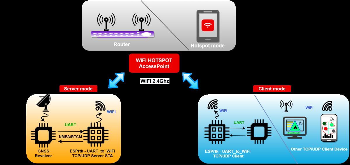 Image (), Link : https://esprtk.files.wordpress.com/2020/11/esprtk_bt_4_x_x_model_connect-wifi-sta-sta-.png - Copy right ESPrtk