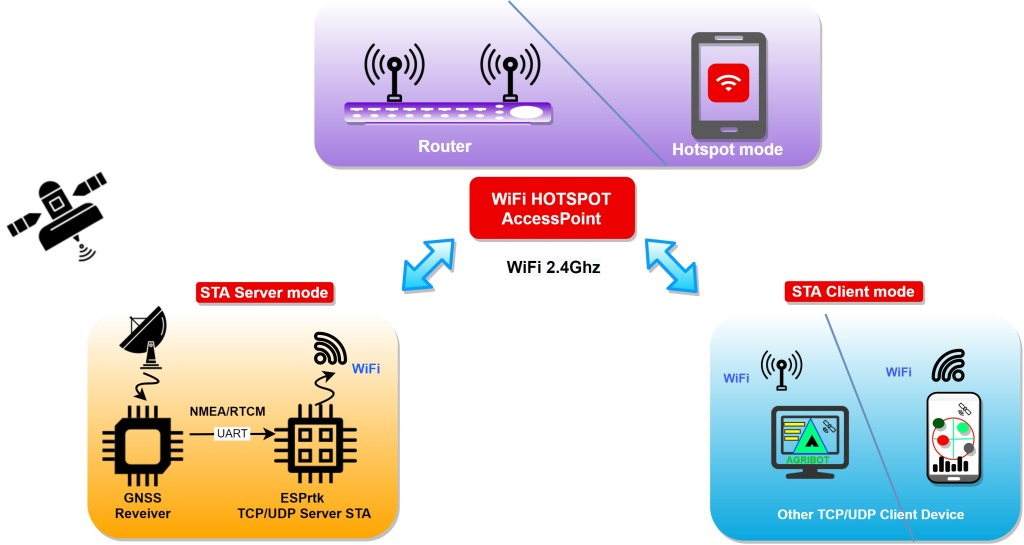 FULL Size - ESPrtk MQTT NTRIP Radio LoRa Bluetooth F9P M8P F9P Ublox Navspark Ethernet ENC28J60 WW5500 MPU9250 IMU SD Card SARA 2G 3G 4G Cellular TCP UDP bridge