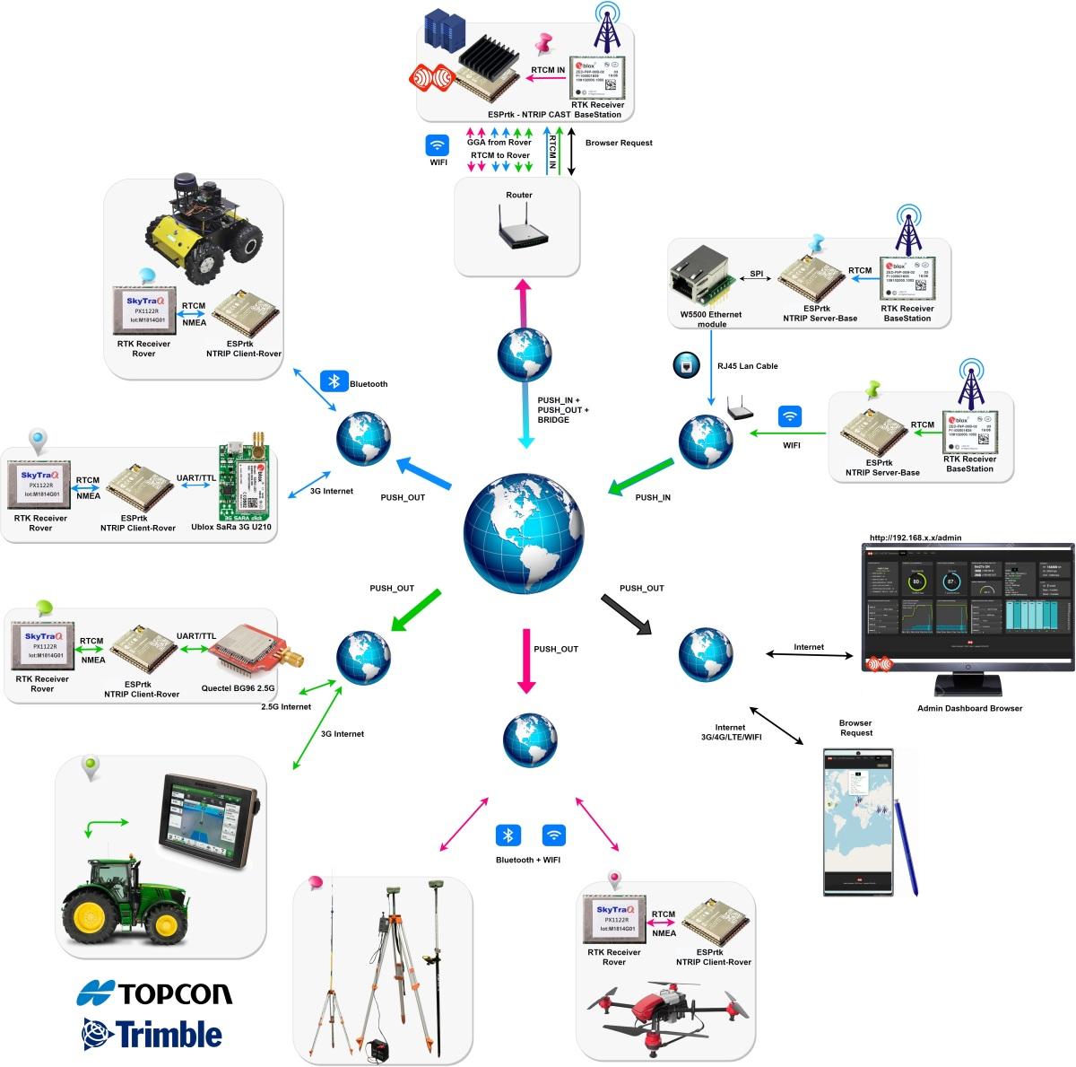 Image (), Link : https://esprtk.files.wordpress.com/2021/04/esprtk-ntrip-caster-esp32-ntrip-server-rtk-px1122r-ns-hp-f9p-static-ip-globle-network.jpg - Copy right ESPrtk